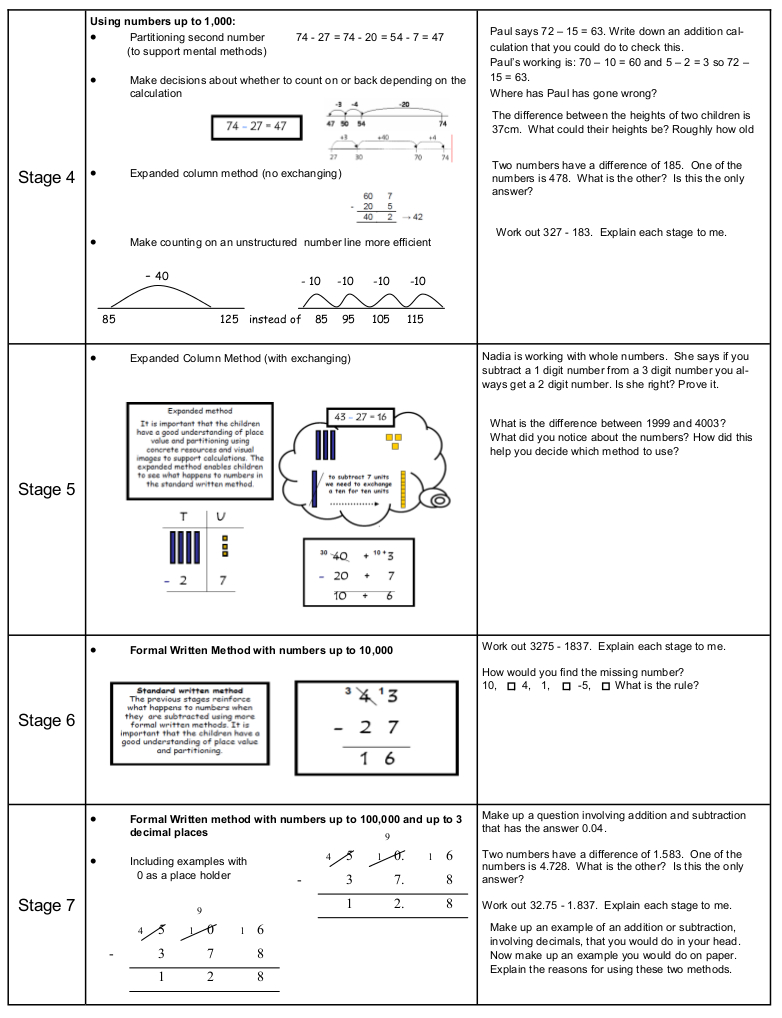 progression framework subtraction_p2
